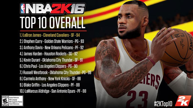 nba-2k16-top-10-overall-player-rating-lebron-curry-westbrook