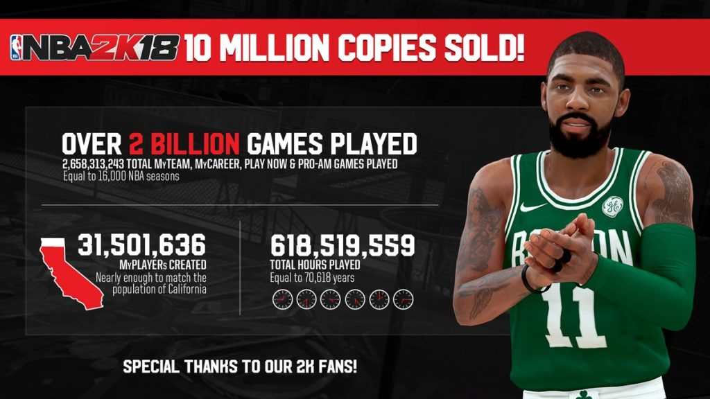 NBA 2K18 Has Sold Over 10 Million Copies | NBA 2KW | NBA 2K20 News